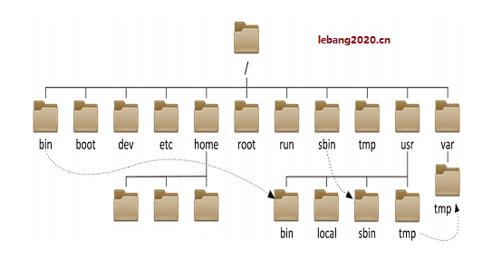 ubuntu boot